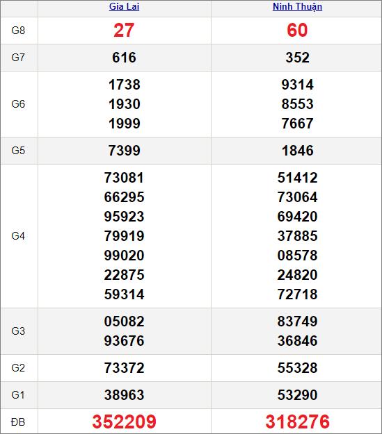 Kết quảxổ số miền Trung ngày 2/4/2021