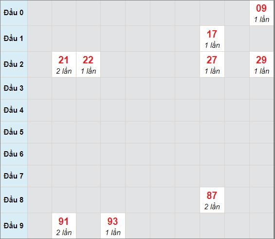 Cầu bạch thủ Gia Laingày 9/4/2021