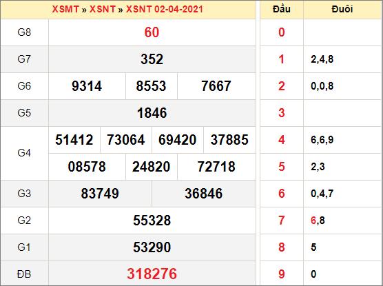 Kết quả xổ số Ninh Thuậnngày 2/4/2021