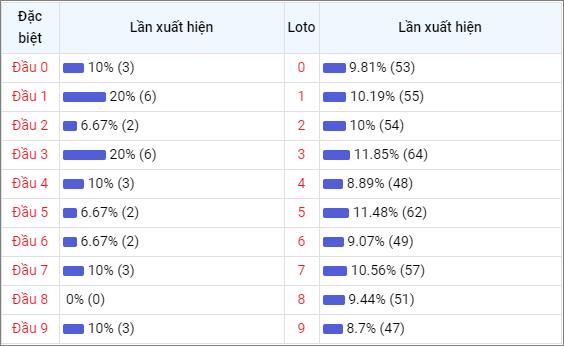 Bảng thống kê đầu số về nhiều XSNT trong 30 ngày