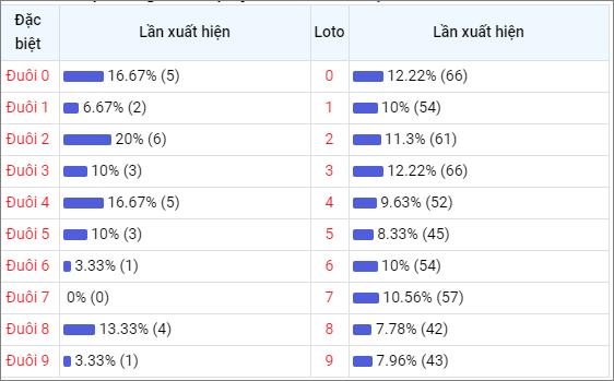 Bảng thống kê đuôisố về nhiều XSNT trong 30 ngày