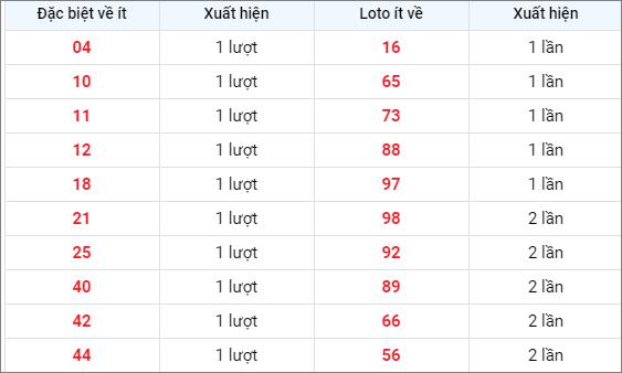 Bảng thống kê các số về ítXSNT ngày 9/4