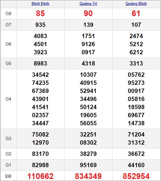 Kết quảxổ số miền Trung ngày 1/4/2021
