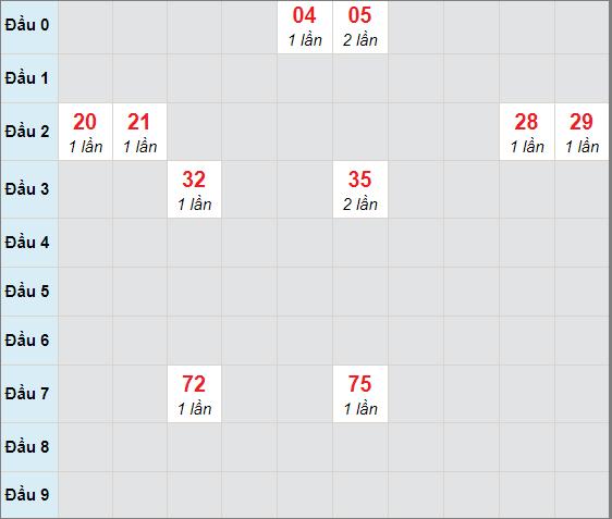Cầu bạch thủ Quảng Trị ngày 8/4/2021