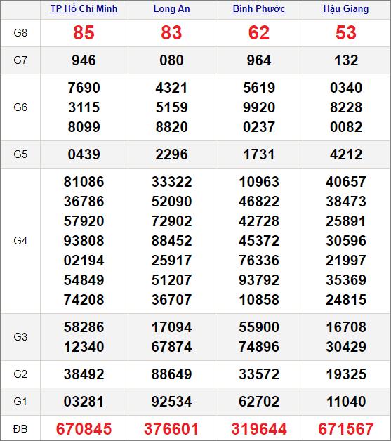 Kết quảxổ số miền Nam ngày 3/4/2021