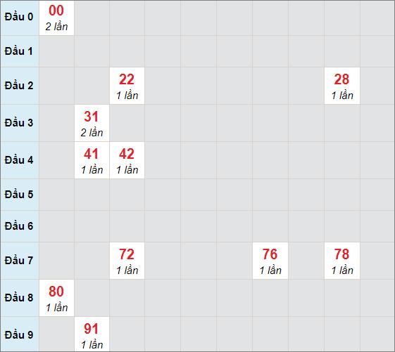 Soi cầu bạch thủ Long An ngày 10/4/2021
