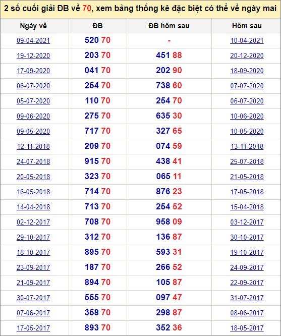 Đề về 70 ngày mai đánh con gì? Thống kê tần suất hai số cuốihôm sau