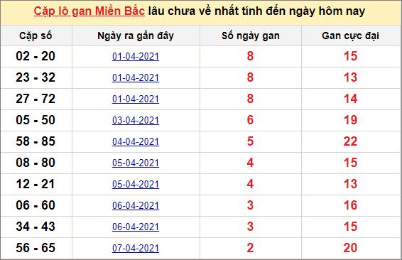 Các cặp lô gan miền Bắc lâu chưa về ngày 11/4/2021