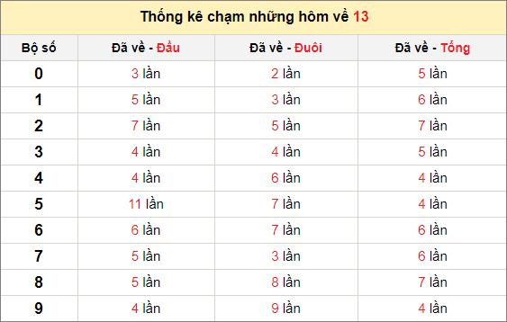 Chạm lô đề theo đề về 13 tính đến ngày 11/4/2021
