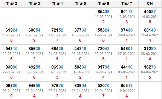 Kết quả giải đặc biệt miền Bắc 30 ngày tính đến 11/4/2021