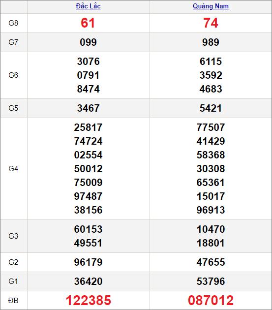 Kết quảxổ số miền Trung ngày 6/4/2021