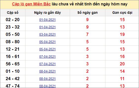 Các cặp lô gan miền Bắc lâu chưa về ngày 12/4/2021