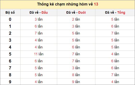 Chạm lô đề theo đề về 13 tính đến ngày 12/4/2021