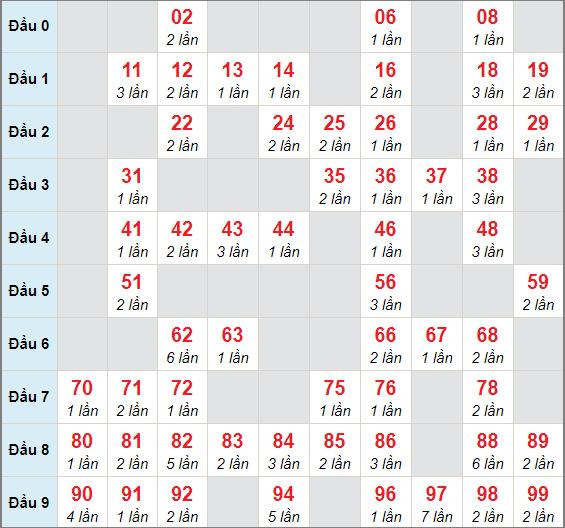 Soi cầu XSMB - Cầu lô MB chạy 3 ngày tính đến 13/4/2021