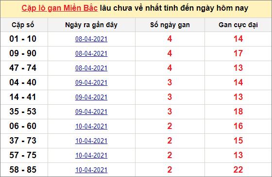Các cặp lô gan miền Bắc lâu chưa về ngày 14/4/2021