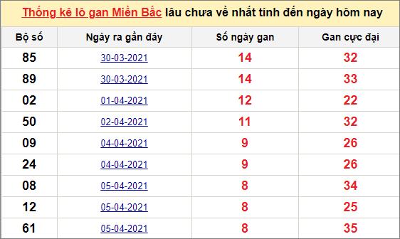 Thống kê lô gan miền Bắc 14/4/2021