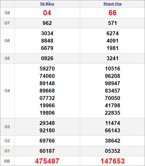 Kết quảxổ số miền Trung ngày 7/4/2021