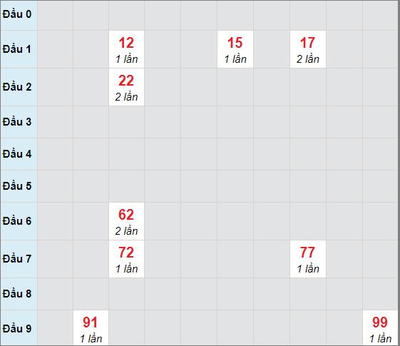 Cầu bạch thủ Đà Nẵngngày 14/4/2021