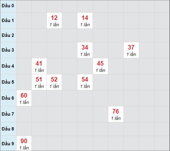 Cầu bạch thủ Khánh Hòa ngày 14/4/2021