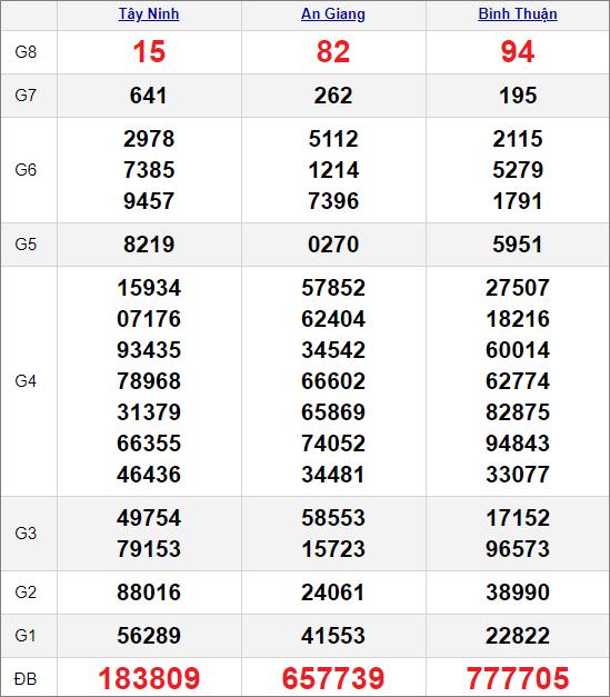 Kết quảxổ số miền Nam ngày 8/4/2021