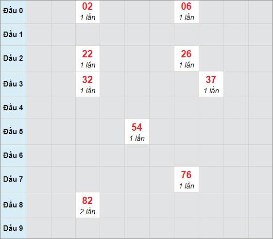 Soi cầu bạch thủ An Giangngày 15/4/2021