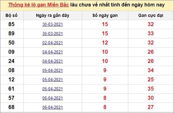 Thống kê lô gan miền Bắc ngày 15/4/2021