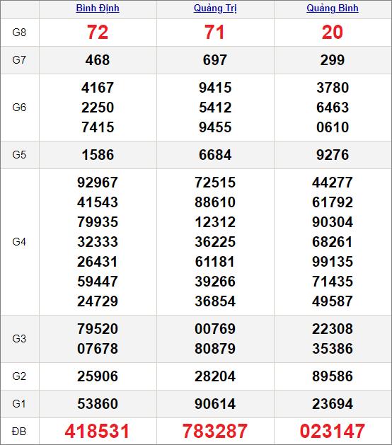 Kết quảxổ số miền Trung ngày 8/4/2021