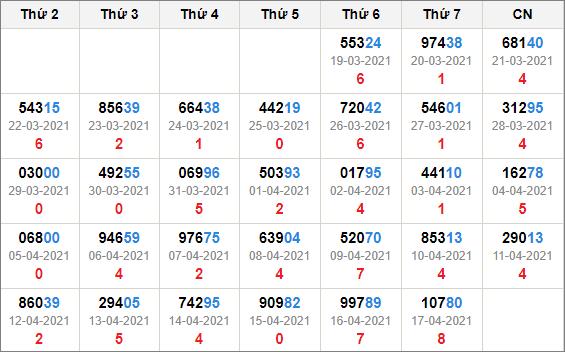 Kết quả giải đặc biệt miền Bắc 30 ngày tính đến 18/4/2021