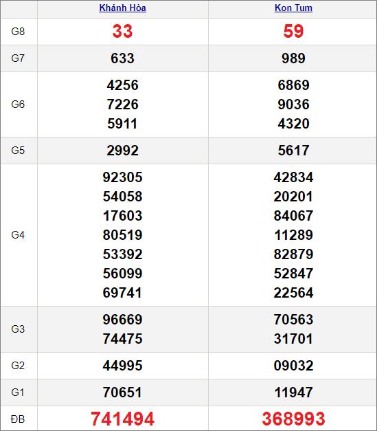 Kết quảxổ số miền Trung ngày 11/4/2021