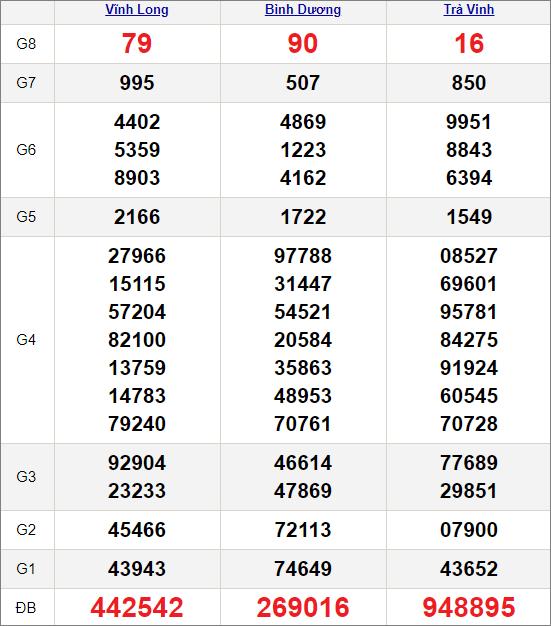 Kết quảxổ số miền Nam ngày 9/4/2021