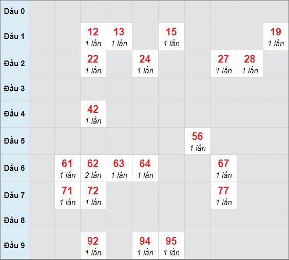 Soi cầu bạch thủ Bình Dươngngày 16/4/2021