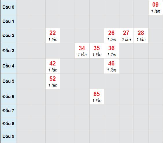 Soi cầu bạch thủ Vĩnh Longngày 16/4/2021