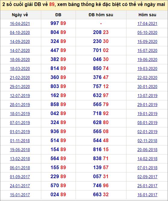 Đề về 89 ngày mai đánh con gì? Thống kê tần suất hai số cuốihôm sau