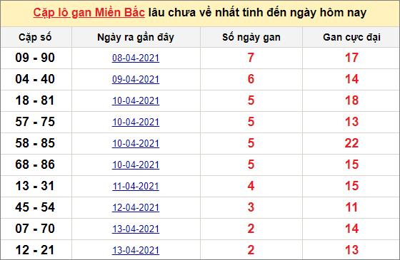Các cặp lô gan miền Bắc lâu chưa về ngày 17/4/2021