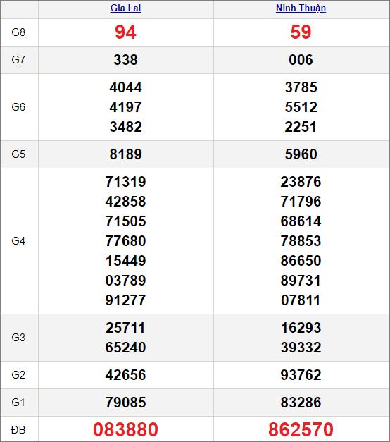 Kết quảxổ số miền Trung ngày 9/4/2021