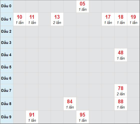 Cầu bạch thủ Gia Laingày 16/4/2021
