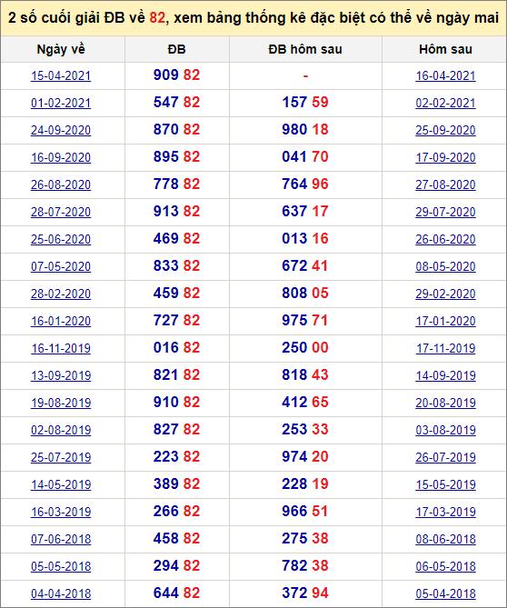 Đề về 82 ngày mai đánh con gì? Xem lịch sử những ngày đề về 82