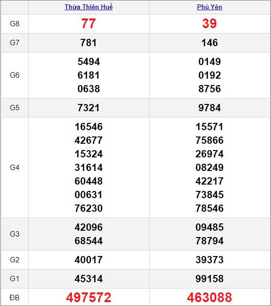 Kết quảxổ số miền Trung ngày 12/4/2021
