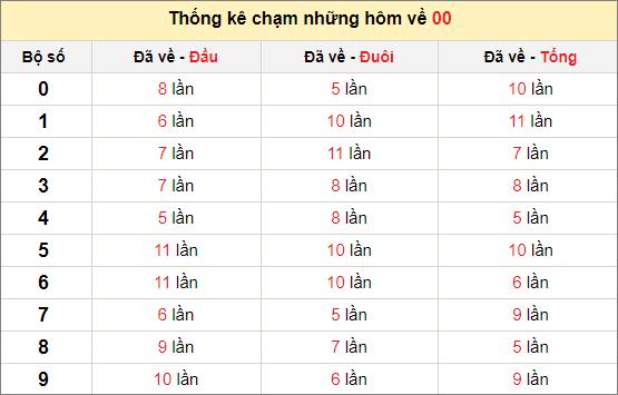 Chạm lô đề theo đề về 00 tính đến ngày 19/4/2021