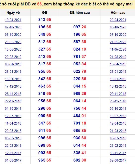 Đề về 65 ngày mai đánh con gì? Thống kê các ngày đề về 65