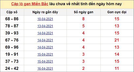 Các cặp lô gan miền Bắc lâu chưa về ngày 20/4/2021