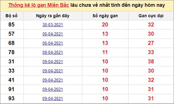 Thống kê lô gan miền Bắc 20/4/2021