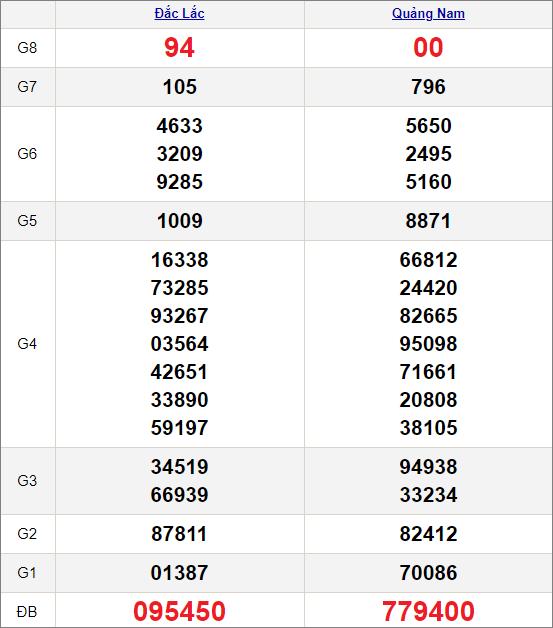 Kết quảxổ số miền Trung ngày 13/4/2021