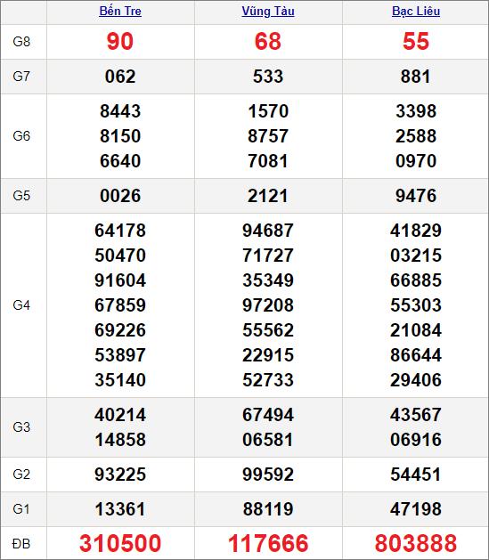 Kết quảxổ số miền Nam ngày 13/4/2021