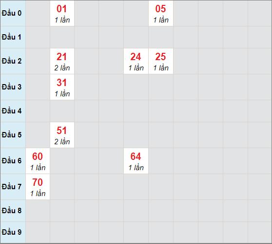 Soi cầu bạch thủ Bến Tre ngày 20/4/2021