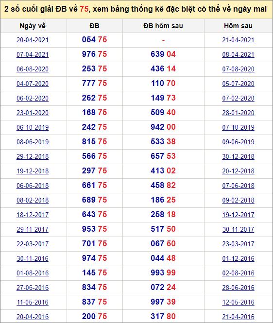 Đề về 75 ngày mai đánh con gì? Xem đề về 75 hôm sau ra con gì.