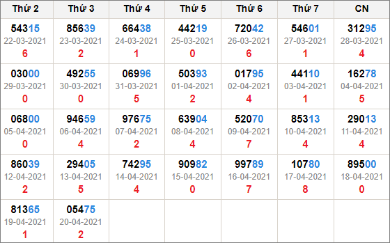 Kết quả giải đặc biệt miền bắc 30 ngày tính đến 21/4/2021
