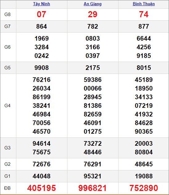 Kết quảxổ số miền Nam ngày 15/4/2021