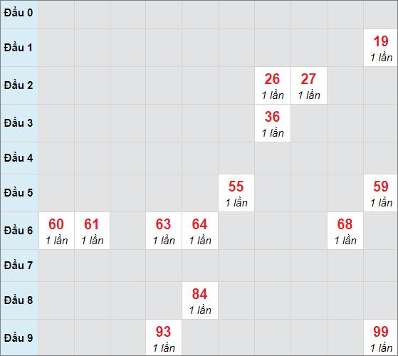 Soi cầu bạch thủ Tây Ninhngày 22/4/2021