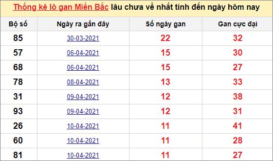 Thống kê lô gan miền Bắc ngày 22/4/2021